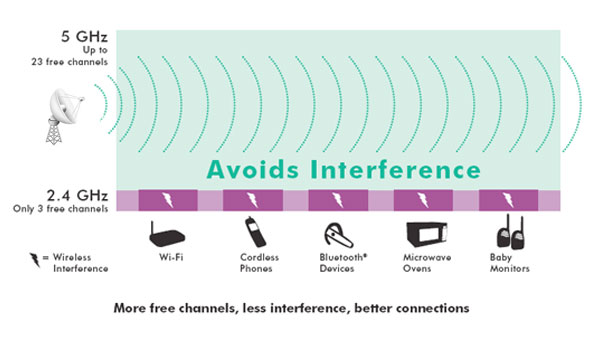 Avoid Interference